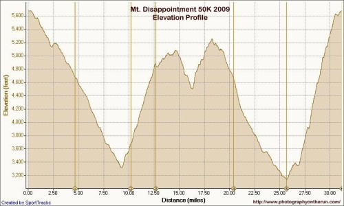 MtDisappointment50K2009Profile